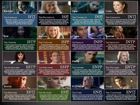 hunger character chart the hunger games myers briggs istj intj pinterest