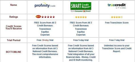 3 bureau report three credit report 3 bureau scores free provided by