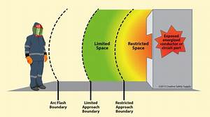 Oversetting av restricted og limited approach boundary for Arc flash protection boundary
