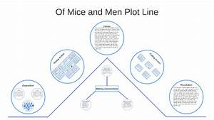Of Mice And Men Plot Line By Patrick Lin On Prezi