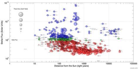 exoplanets  summary   exoplanets   dimensions planetary habitability