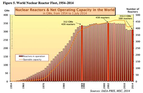 rise  fall  nuclear power   charts vox