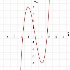 Kurvendiskussion Berechnen : funktionsuntersuchung kurvendiskussion der funktion f x 2x 3 6x mathelounge ~ Themetempest.com Abrechnung