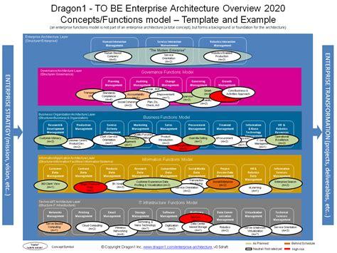 enterprise architecture definition dragon