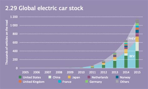 Iea There Are Now More Than One Million Electric Cars On