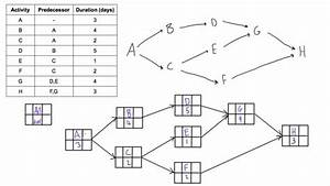 Construct A Pdm Network Diagram When Given A Table Of