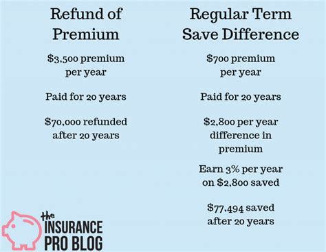 Naysayers of term life insurance often complain that paying for this type of protection can be a waste of money because if you don't die, there's no however, there are some companies that may only pay a partial return of premium if you were to cancel your policy before the end of the term, while others. Return of Premium Life Insurance Strategies • The Insurance Pro Blog
