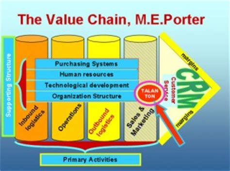 Value Chain Your Way To Profitability - Business Planning