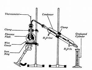 Ethanol Fermenation Distillation