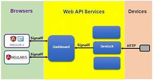A Simple Dashboard  Asp Net Web Api Services With