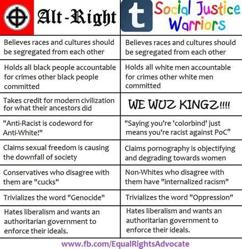 Alt Right Memes - alt right vs social justice warriors alt right know your meme
