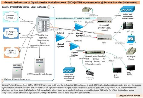 Ethernet or GPON: Which technology is best suited for ...
