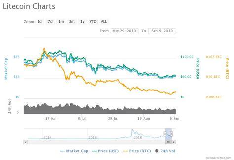 50 btc per block mined. Looking Towards the Bitcoin Halving: Will BTC Price Pump ...