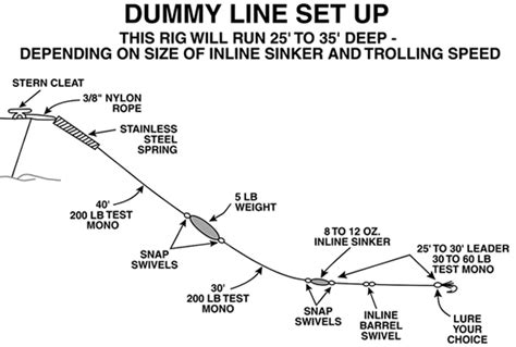 Line Diagram For Dummy by Dummy Line Set Up