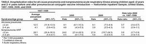 Pneumonia Hospitalizations Among Young Children Before and ...