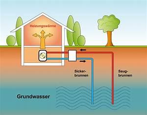Luft Wasser Wärmepumpe Funktion : w rmepumpenstrom tarife anbieter vergleichen ~ Articles-book.com Haus und Dekorationen