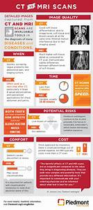 Ankylosing Spondylitis Chart Infographic The Difference Between Mri And Ct Scans