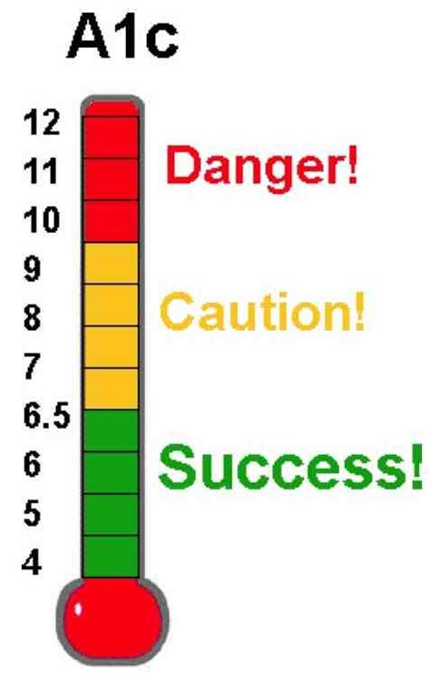 hbac range chart diabetes