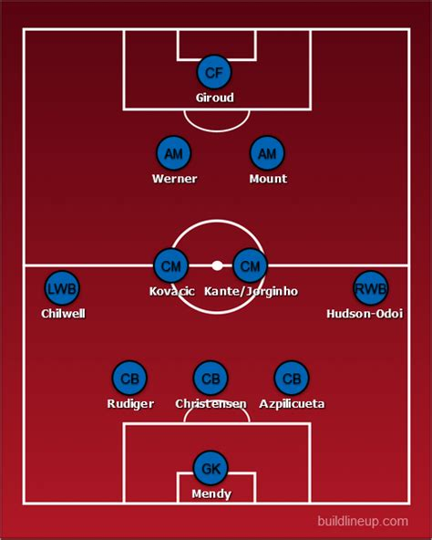 Chelsea predicted line-up vs Southampton: Giroud to ...