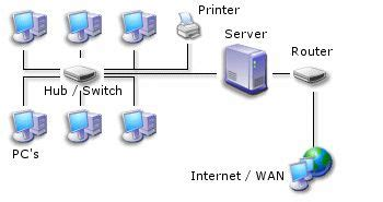 Small New Office Network Setup Server