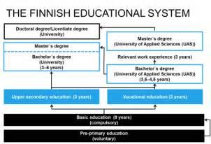 finland info 500   finnish education system 0