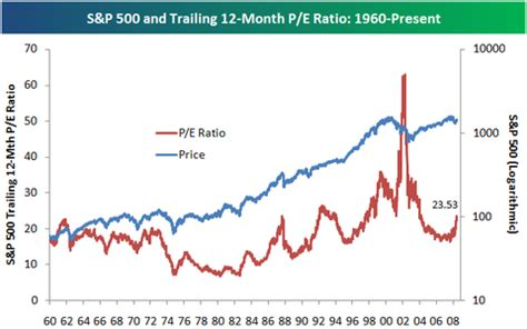 S&p 500 Historical Trailing 12month Pe Ratio  Seeking Alpha. Cheap Electric Rates In Texas. Mortgage Rate Home Loan Bail Bondsman Chicago. Diesel Mechanic Schools In Nc. Plunkett Raysich Architects Nyc Best Movers. Bachelor Of Arts In Criminal Justice. Producing Music School Free Websites Builders. Jobs Teaching Online Classes. Mfa In Creative Writing Online