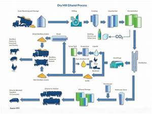 How Is Ethanol Made