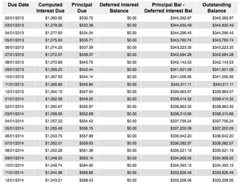 mortgage interest rate table mortgage amortization how your mortgage is paid off