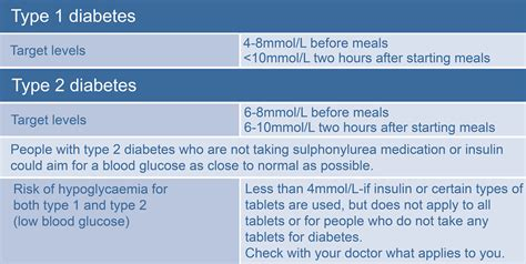 monitoring blood glucose levels  matters thrive global