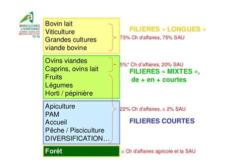 chambre d agriculture de savoie panorama des filières agricoles en pays de savoie par