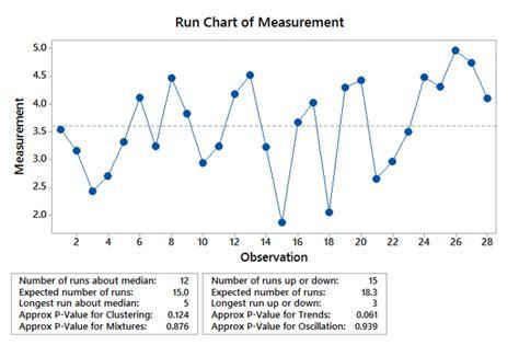 Image Gallery run chart