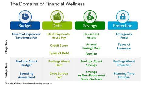 Fidelity's Financial Wellness Score Goes Beyond the ...