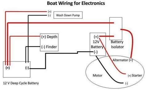 12v Boat Wiring Basics by Boat Wiring Boat Pinterest Boating Rv Mods And