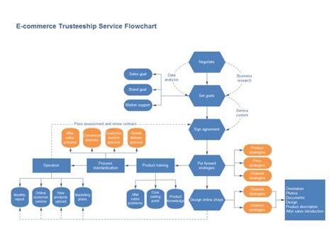 E-Commerce Process Flow Chart