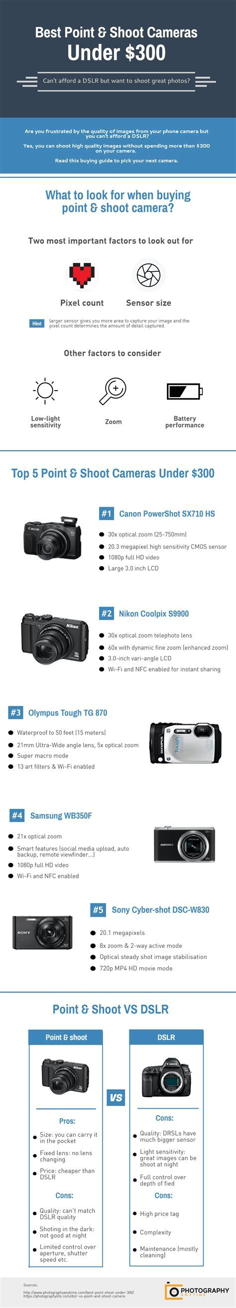 [Infographic] Best Budget Point And Shoot Cameras