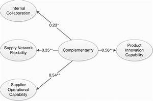 The Complementarity Model Results