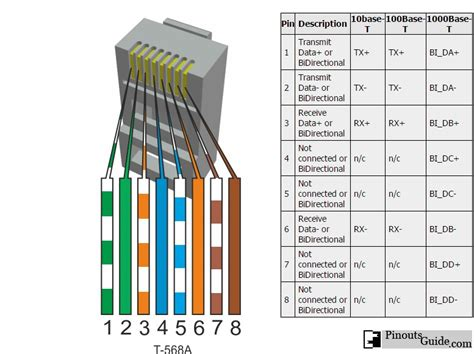 Ethernet Base Gigabit Pinout Diagram