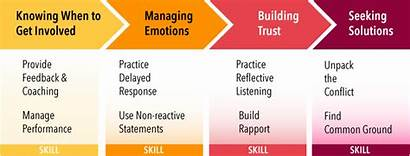 Conflict Management Skills Manage Mastering Managing Feedback