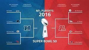 NFL playoffs schedule 2016: Bracket, matchups for ...