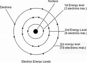 Labeled Diagram Of Atoms : atomic structure physical science for dummies ~ A.2002-acura-tl-radio.info Haus und Dekorationen