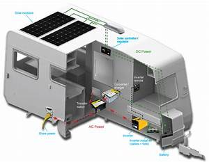 Our Blog Rv Good Guide Advice Solar Power Systems