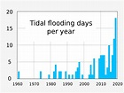 File:20201112 Tidal flooding graph - Annapolis, Maryland ...