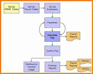 6  Payroll Process Flow Chart Example