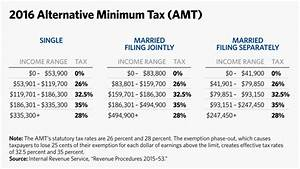Gift Chart As Per Income Tax 5 Charts To Explain 2016 Irs Tax Brackets And Other Changes