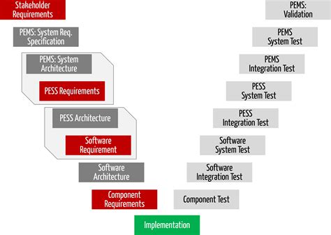 systemanforderungen srs system requirements specification