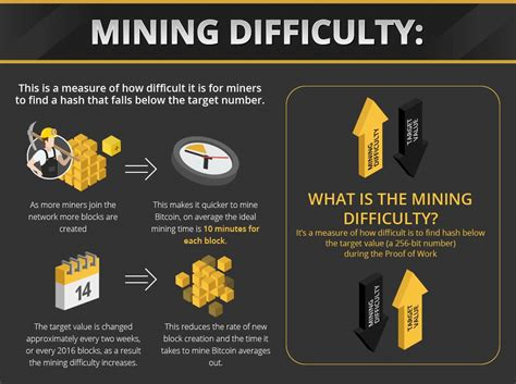 Bitcoins are generated based on a algorithm created by satoshi the same concern applies to bitcoins. Bitcoin Mining Value - How To Get Bitcoin In Cash