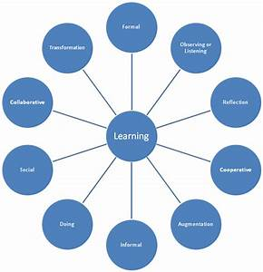Big Dog  Little Dog  Star Diagram Of The Continua Of Learning