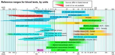 cuisiner un lapin au vin blanc blood test results reference ranges 28 images lab