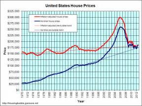 United States Housing Market Bubble
