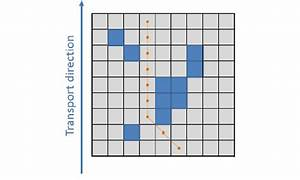 Approximation Of A Shortest Path On A Grid  The Transport